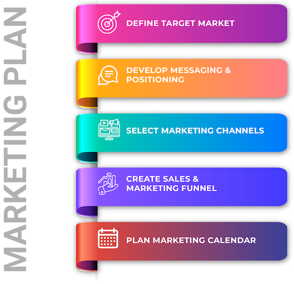 Marketing Plans for Local Business