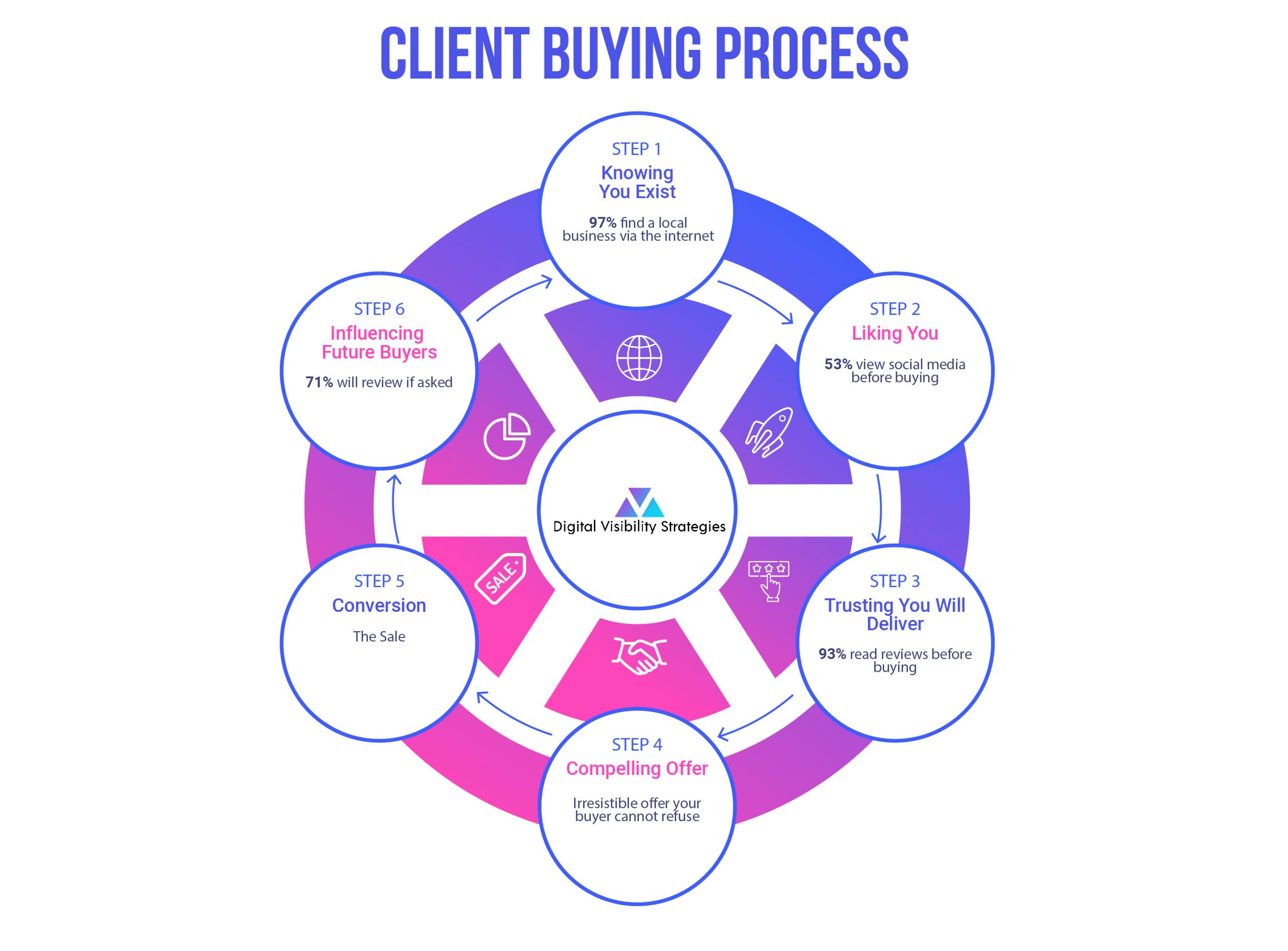 Client Buying Process